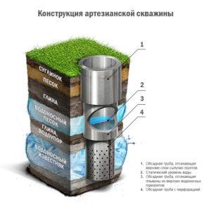 Обеспечение водоснабжения с помощью артезианской скважины